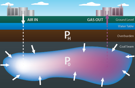 Underground Coal Gasification -reaction chamber diagram